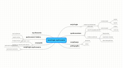 Mind Map: socjologia wychowania