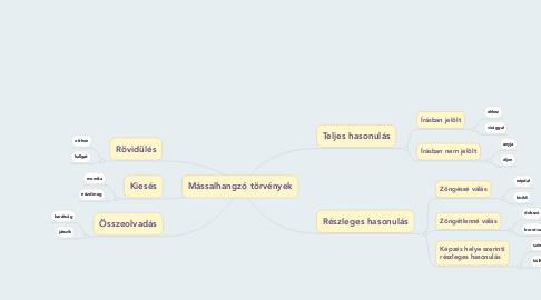 Mind Map: Mássalhangzó törvények