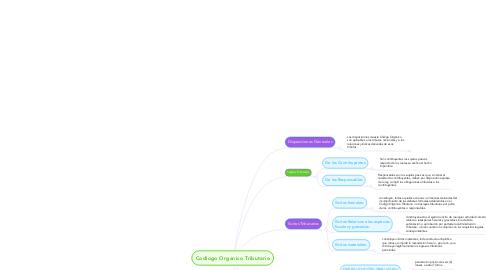 Mind Map: Codiogo Organico Tributario