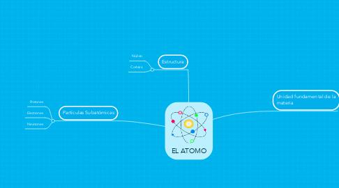 Mind Map: EL ATOMO