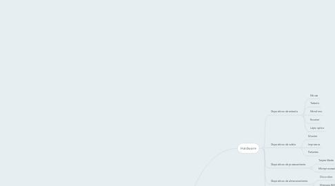 Mind Map: ESTRUCTURA DEL PC