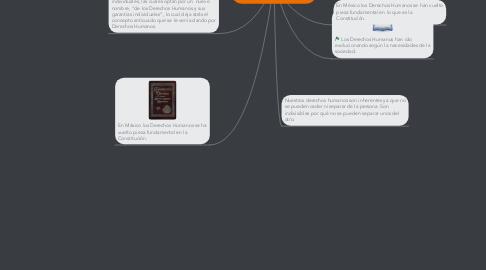 Mind Map: Evolución de los DerechosHumanos en México.   David Shmeling MerodioChávez