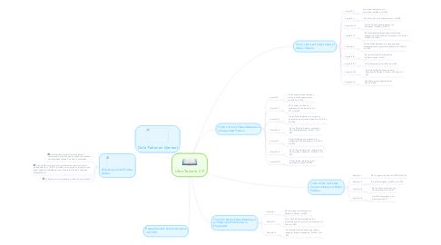 Mind Map: Libro Tercero C.P