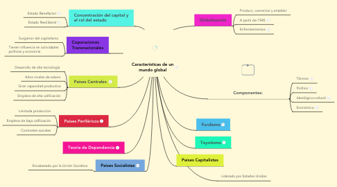 Mind Map: Características de un mundo global