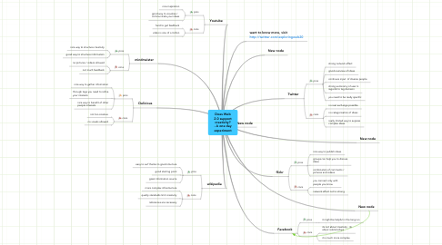 Mind Map: Does Web 2.0 support creativity? - A one day experiment