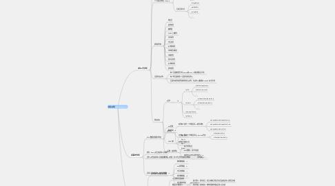 Mind Map: 前端JS规范http://JsLover.com