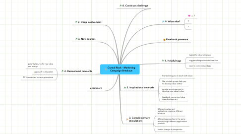 Mind Map: Crystal Rock - Marketing Campaign Breakout