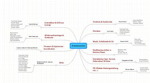 Mind Map: Arbeitsbereiche