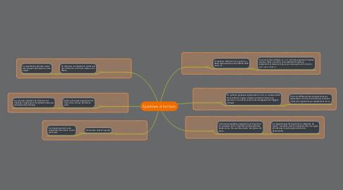 Mind Map: Systémes d'écriture