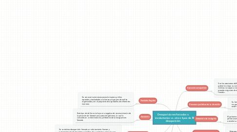 Mind Map: Desapariciones forzadas o involuntarias vs. otros tipos de desaparición