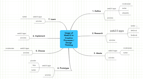 Mind Map: Usage of