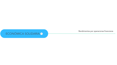 Mind Map: ECONÓMICA SOLIDARIA