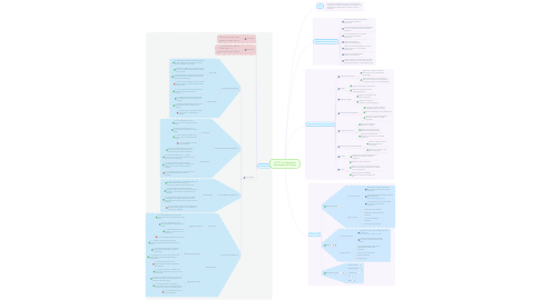 Mind Map: ITP212 Java Enterprise Development & Project