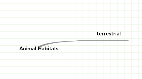 Mind Map: Animal Habitats