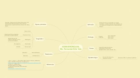 Mind Map: ASMA BRONQUIAL Ma. Fernanda Ortiz Vela