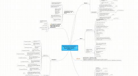 Mind Map: Organização político-administrativa:das competências da União,Estados, Distrito Federal eMunicípios