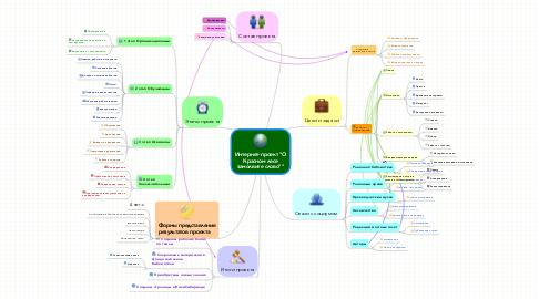 "Mind Map: Интернет-проект ""О Красном лесе замолвите слово"""""