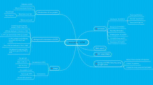 Mind Map: Innovation - ATM
