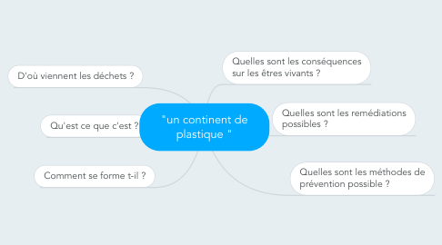 "Mind Map: ""un continent de plastique """