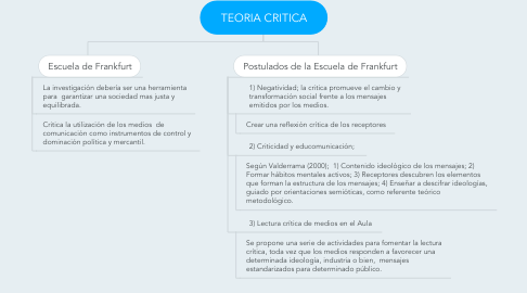 Mind Map: TEORIA CRITICA
