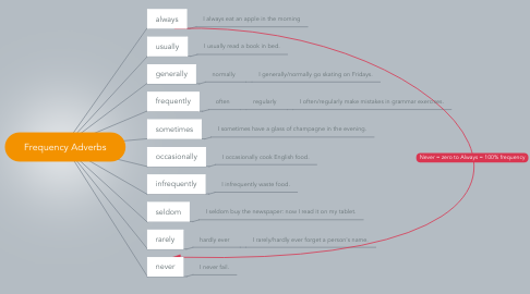 Mind Map: Frequency Adverbs