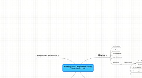 Mind Map: Modelagem de Requisitos baseadaem Casos de Uso