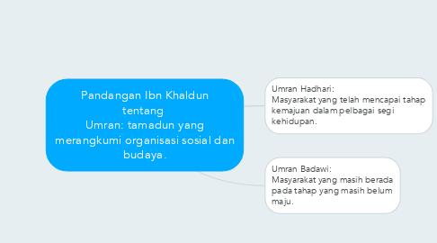 Mind Map: Pandangan Ibn Khaldun tentang  Umran: tamadun yang merangkumi organisasi sosial dan budaya.