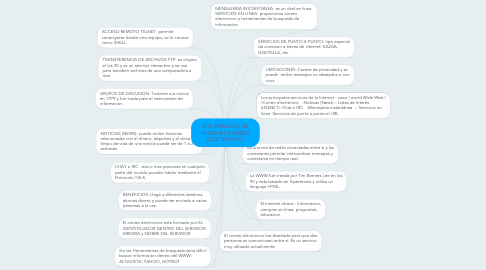 Mind Map: LOS SERVICIOS DE INTERNET-CORREO ELECTRONICO