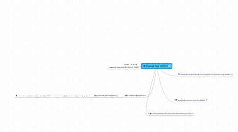 Mind Map: Wpływ grupy na jej członków
