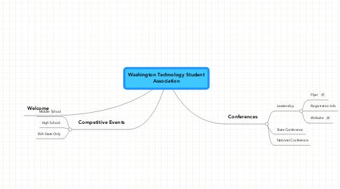 Mind Map: Washington Technology Student Association