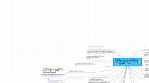 Mind Map: Poder Executivo: das atribuições e responsabilidades do presidente da república - art. 84, CF