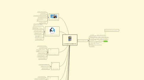 Mind Map: 10 интернет-профессий
