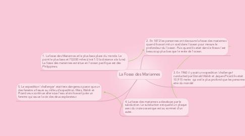 Mind Map: La Fosse des Mariannes