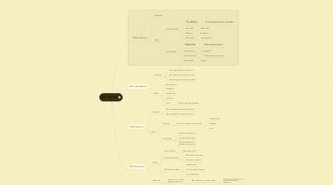Mind Map: Giza ehunak
