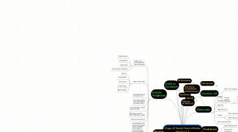 Mind Map: Copy of Social Future Media Version 1.1