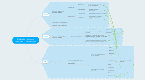 Mind Map: Models for Technology Integration in the Classroom