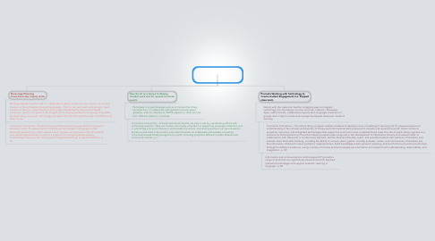 Mind Map: Collaboration to Promote Lifelong Literacy and Learning