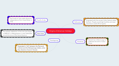 Mind Map: Origins of American Holidays