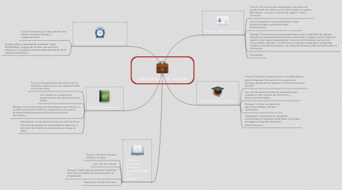 Mind Map: TIPOS DE BASE DE DATOS
