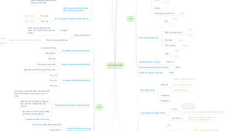 Mind Map: WOODERLAND