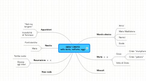 Mind Map: GESU' CRISTO nella storia, nell'arte, oggi