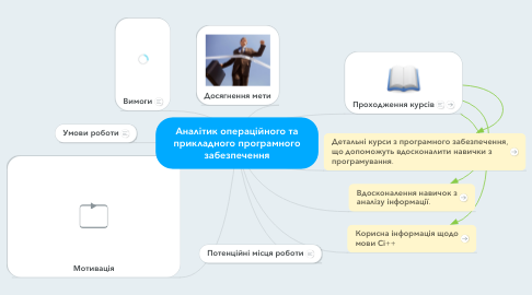 Mind Map: Аналітик операційного та прикладного програмного забезпечення