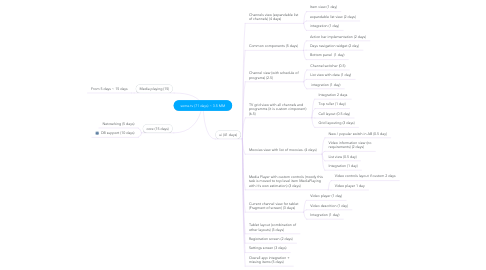 Mind Map: some.tv (71 days) ~ 3.5 MM