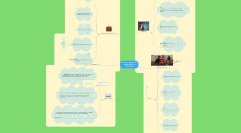 Mind Map: Аналітик програмного забезпечення та мультимедіа