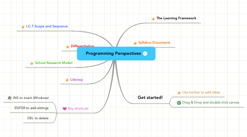 Mind Map: Programming Perspectives