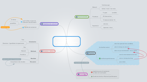 Mind Map: Perceptual recognition as a function of meaningfulness of stimulus material (Reicher - 1969)