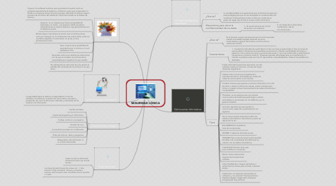 Mind Map: SEGURIDAD LÓGICA