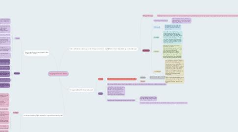 Mind Map: Hugmyndir um sálina