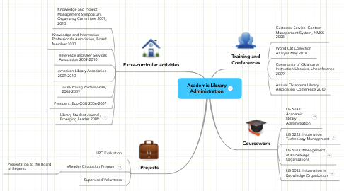 Mind Map: Academic Library Administration