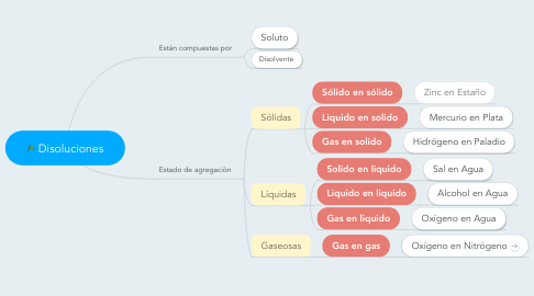 Mind Map: Disoluciones